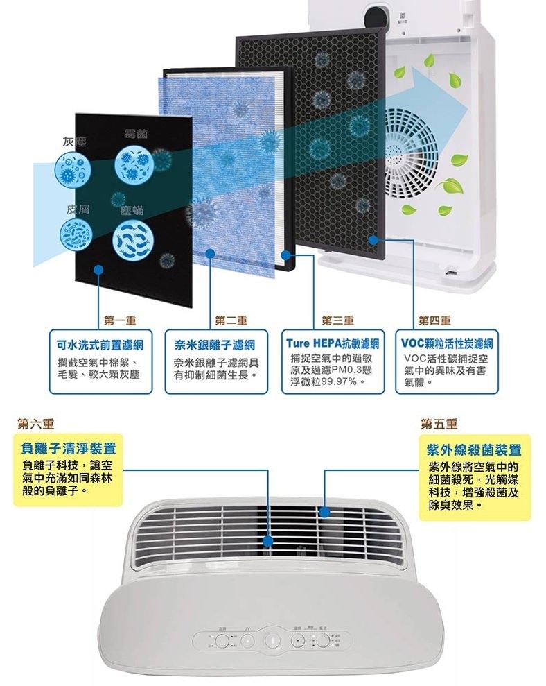 德國SABA空氣清淨機開箱。PM2.5顯示抗敏空氣清淨機