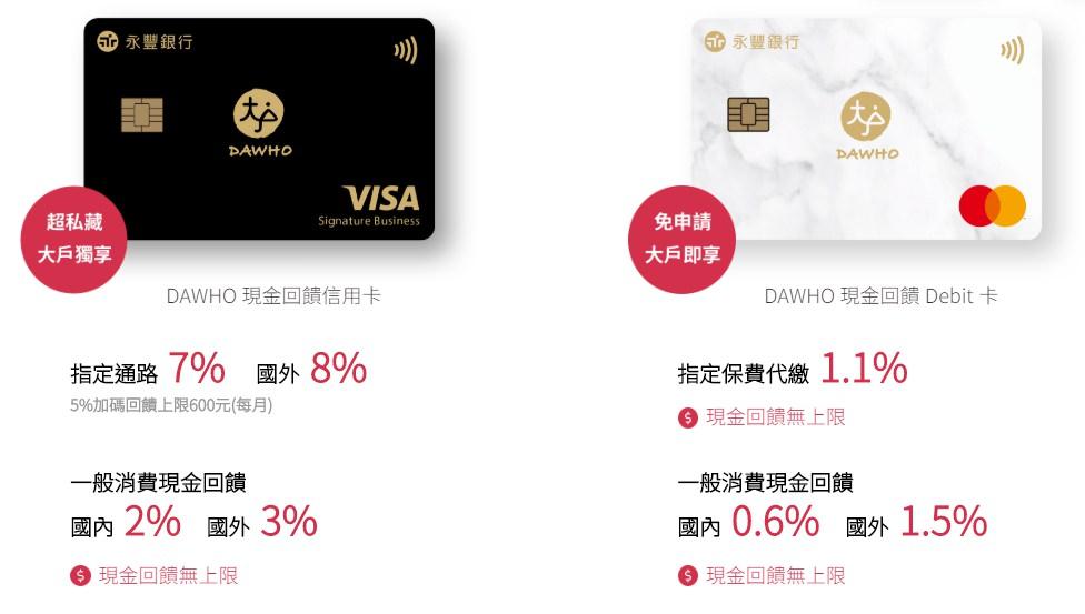 永豐銀行DAWHO現金回饋卡-首刷禮、辦卡條件、回饋整理 (2019推薦現金回饋卡) @艾比媽媽